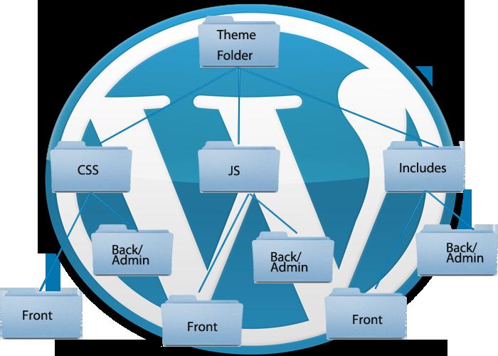 theme_folder_organiser